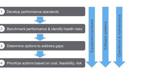 A Framework for How to Modernize Data Center Facility Infrastructure
