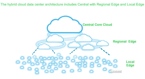 Coming to a Data Center Near You – Distributed, Hybrid, Tethered Edge Cloud
