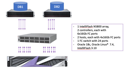 Oracle® Analytical Processing on NVMe™ – Test Results and Guide