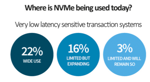 End-to-End NVMe™ is Your Future, the Only Question is When