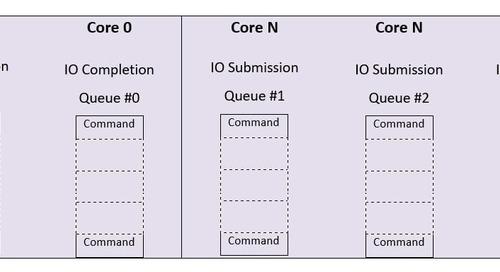 NVMe™ Queues Explained