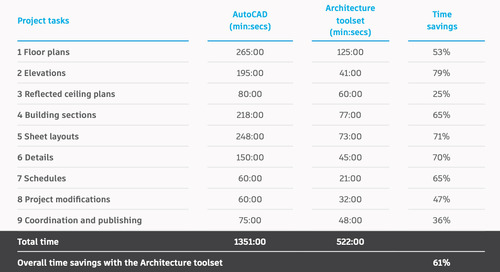 Save Time in AutoCAD With the Architecture, Raster Design, and MEP Toolsets