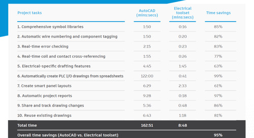 Save Time in AutoCAD: Up to 95% Overall Productivity Gain* With the Electrical Toolset