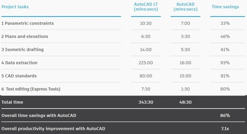 AutoCAD vs AutoCAD LT: Learn the Difference and How to Save Time
