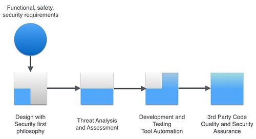 How to Use Static Analysis to Improve NERC Critical Infrastructure Protection Compliance