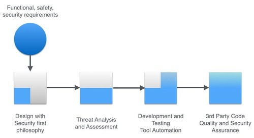 Using Static Analysis to Improve IIoT Device Security
