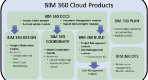 Webcast follow-up: Maximize the Design Collaboration tools available in BIM 360