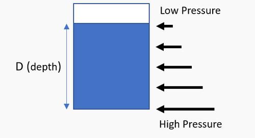Hydrostatic Pressure loads with Inventor Nastran 2020