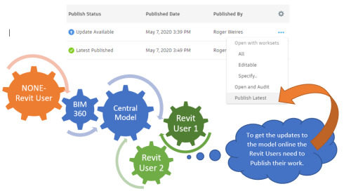 Workflow For Publishing From Revit to BIM 360