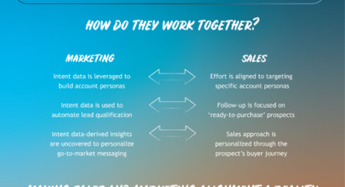 B2B Intent data explained: 4 ways you can strengthen marketing and sales team alignment