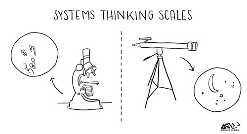 Tools for Systems Thinkers: Getting into Systems Dynamics… and Bathtubs
