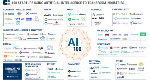 Chorus.ai Named to CB Insights' AI 100 List