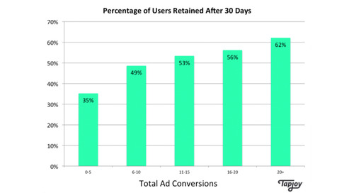 Part 3 of 3: Rewarded Ads Can Increase User Retention by 76% or More