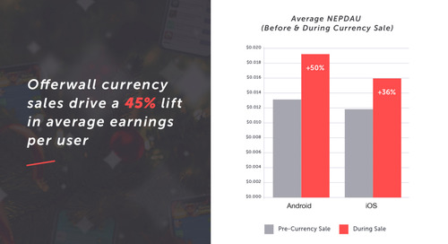Tapjoy research finds that currency sales drive 45% lift in earnings per user