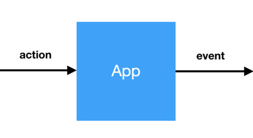 Practical (and simple) implementation of Big Data in Mobile Apps