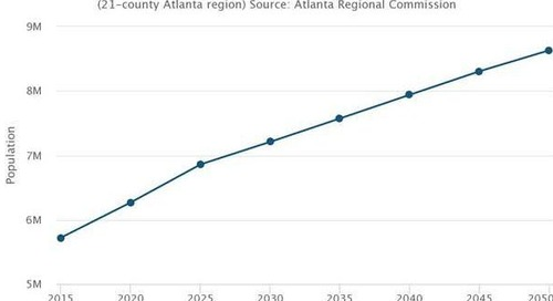 Population projections: Metro Atlanta to swell to 8.6M, become more diverse by 2050