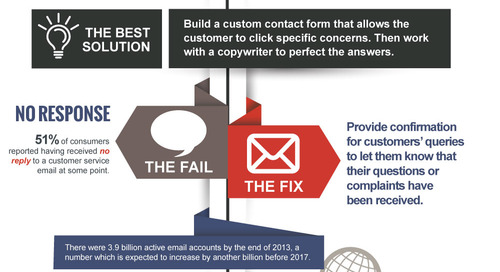Infographic: Elevating the Email Customer Service Experience