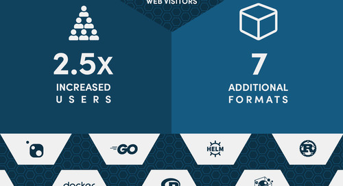 Cloudsmith By The Numbers in 2019