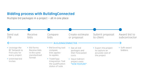Watch Now: Create Competitive and Accurate Bids with BuildingConnected