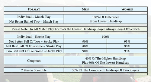 Handicap Allowances for Events as Per Golf Canada Rules #Golf ⛳️