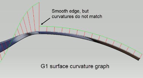 CATIA V5: Surface Continuity Explained