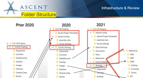 ASCENT Webcast:  What's New in Civil 3D 2021
