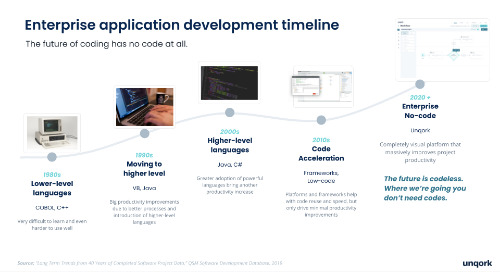 Webinar: How No-Code Can Solve Enterprise Development Challenges