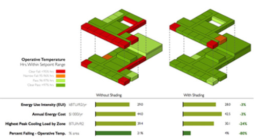 Studying the Impact of Shading on Thermal Comfort: A Step-By-Step Guide