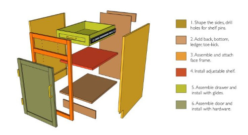 SketchUp Success for Woodworkers: Define and conquer