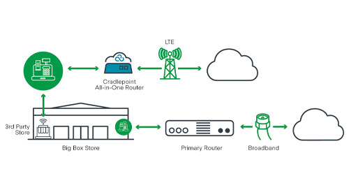 Store-Within-a-Store: Using LTE to Bring Your Own Network