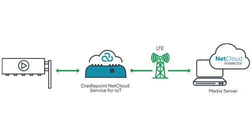 Cloud-Managed LTE for Remote Digital Sign Management