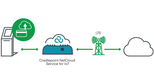 Cloud-Managed LTE for Interactive Kiosks