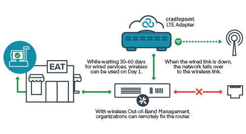 Failover and Out-of-Band Management for Branch Continuity