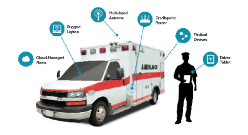 LTE Network Solutions for EMS