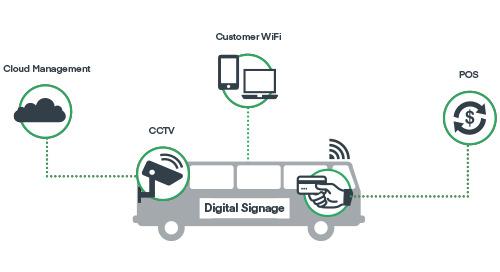 Solutions de réseaux embarqués 4G LTE