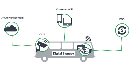 LTE In-Vehicle Network Solutions