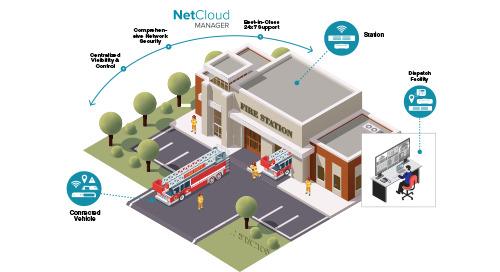 Gigabit-Class LTE Network Solutions for FirstNet