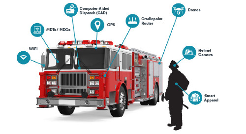 LTE Network Solutions for First Responders