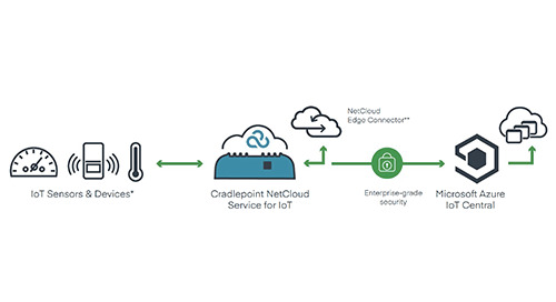 NetCloud Edge Connector for Easy Integration with Azure IoT Central