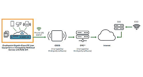 Private LTE and CBRS for Wireless LAN