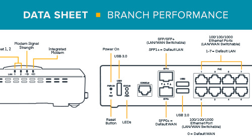 Branch Performance Package Data Sheet