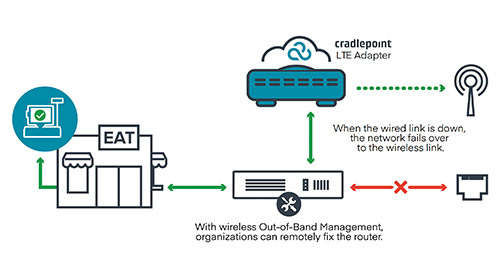 Failover & Out-of-Band Management for Branch Continuity Solution Brief