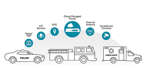 Emergency Services Network Connectivity Solution Brief