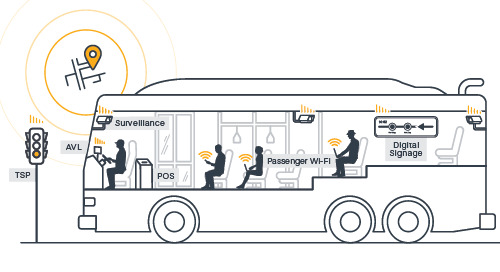 Using In-Vehicle Networks to Securely Connect Public Transit Technologies