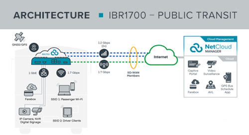 IBR1700 Public Transit Reference Architecture