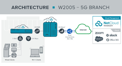 W2005 5G Branch Adapter + Router