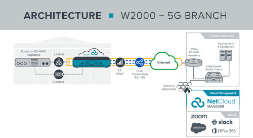 W2000 5G Branch Adapter Reference Architecture
