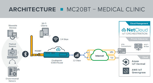 MC20BT Medical Clinic BLE Reference Architecture