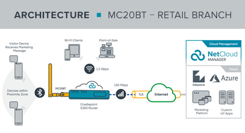 MC20BT Retail Branch BLE Reference Architecture