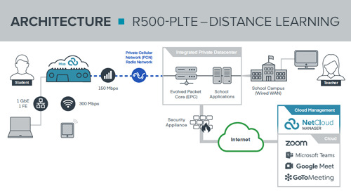 R500-PLTE Distance Learning Reference Architecture